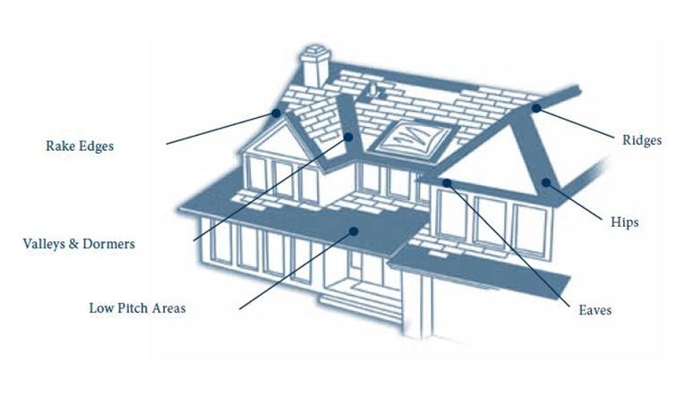 Residential-roof-parts
